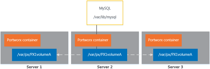 Portworx cluster architecture with MySQL